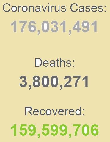ابتلای بیش از 176 میلیون نفر به کرونا در دنیا