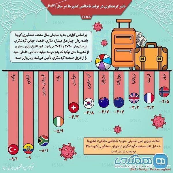 تاثیر گردشگری در تولید ناخالص کشورها در سال 2021